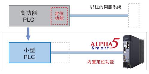 富士伺服Alpha5 Smart系列 日本Fuji 富士伺服Alpha5 Smart系列