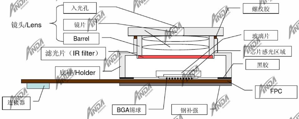 小讲堂 | CCM摄像头模组CSP封装中的点胶工艺