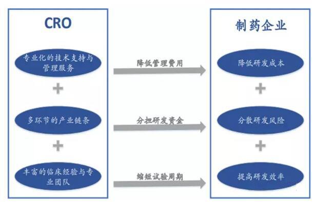 CRO-制药企业的核心外包商