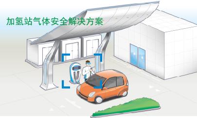 氢能源解决方案