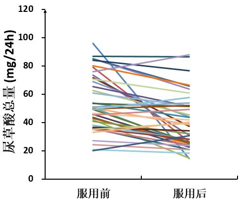 口服草酸降解酶对降低肾beplay体育客服网页患者尿草酸水平临床观察