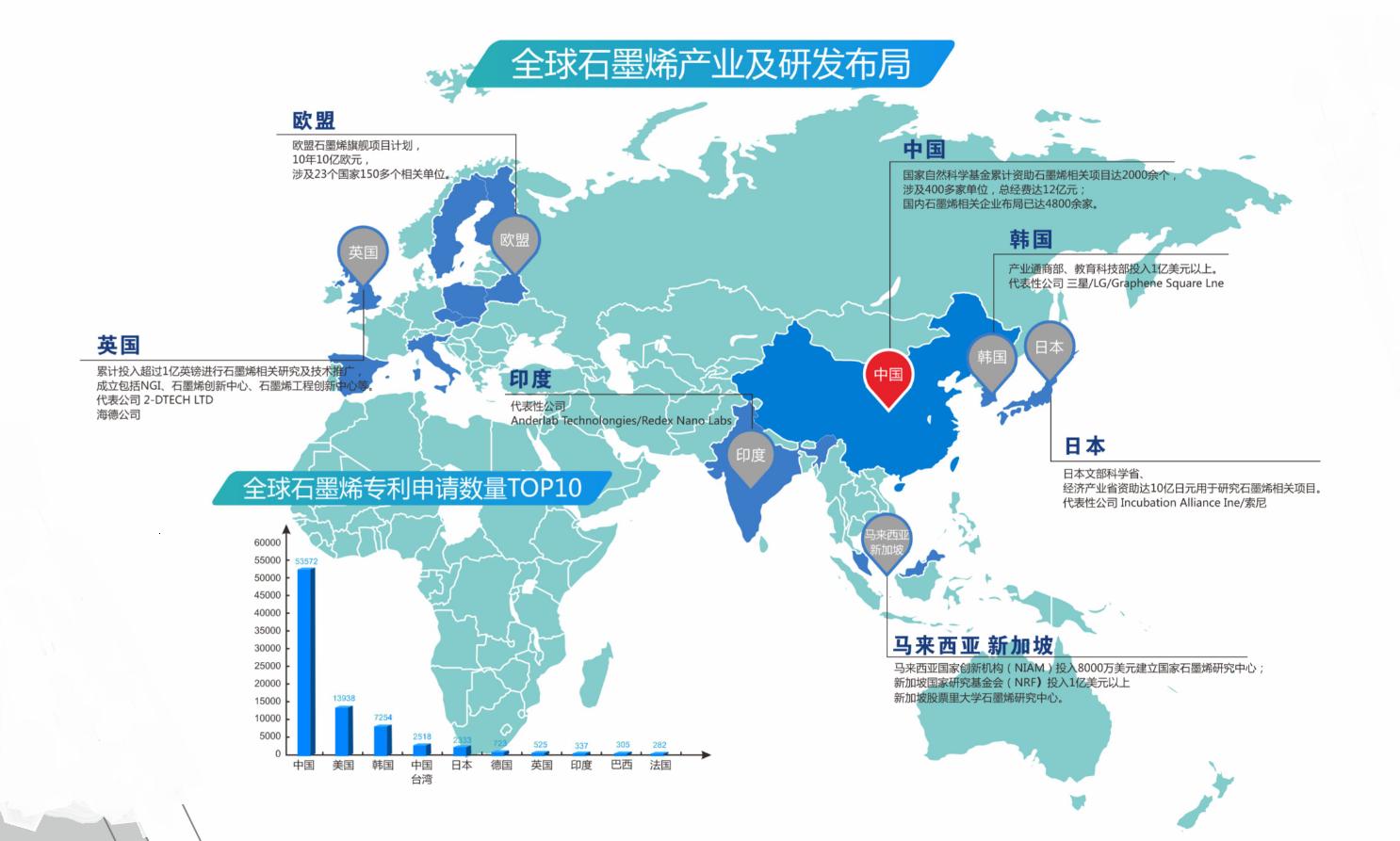 不要让过度质疑扼杀了烯望——中国特色石墨烯产业发展之路系列报道之二