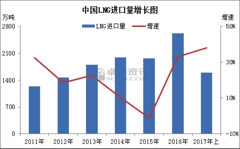 2017年上半年中国LNG进口量突破1500万吨