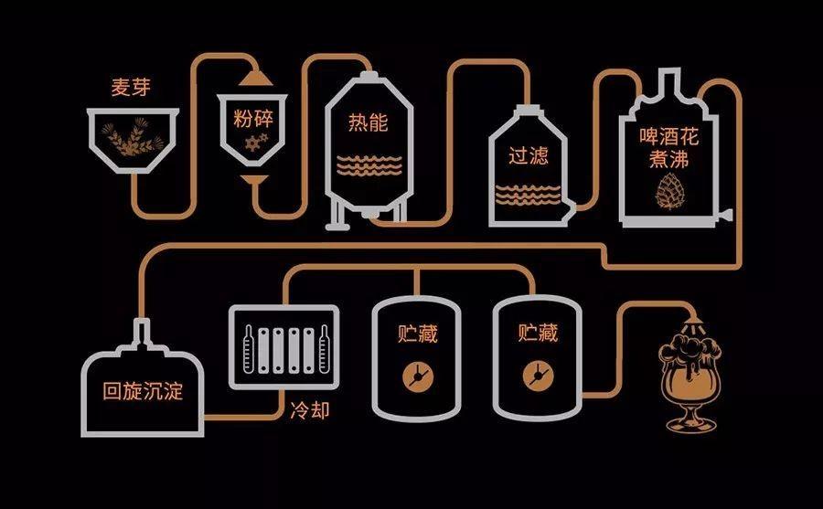 先学酿酒技术和啤酒设备操作   后买酿啤酒设备
