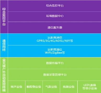 网格化空气质量监测综合解决方案