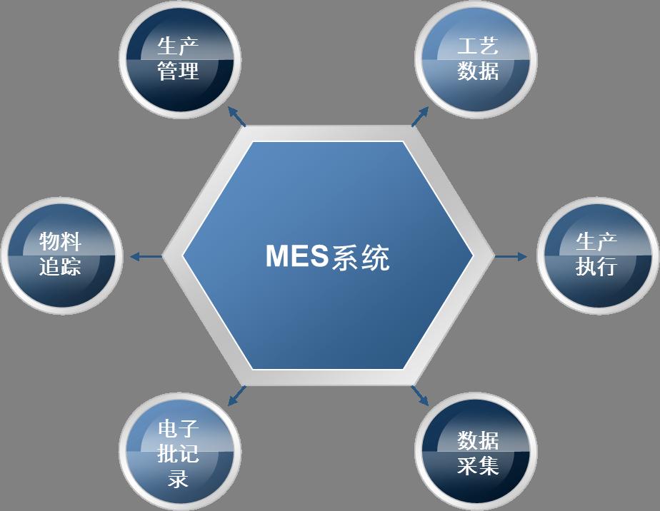 """什么是生产管理执行系统简称""""MES""""系统,,""""MES""""系统给企业带的价值又是什么?"""