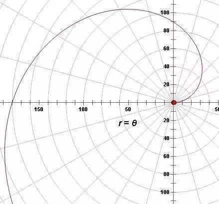 数学家的故事 | 阿基米德
