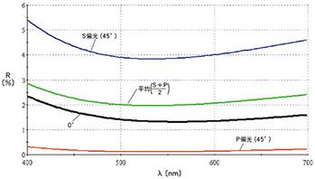 光学镀膜的分类以及他的特性