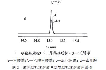 芹菜、草莓基质对有机磷农药测定的影响
