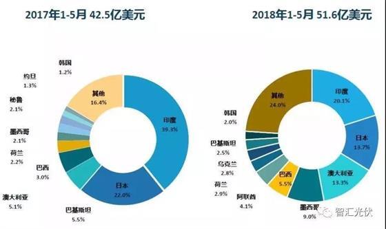 531一波未平,730一波又起,海外建厂成为中国光伏企业首选策略!