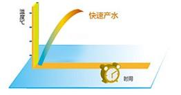 万博manbetx官网西甲官方合作伙伴热·水域商用热水器