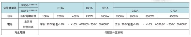拓达伺服驱动器SGDS系列