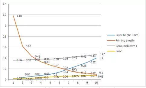 0.14mm是FDM 3D打印的最佳层厚吗?
