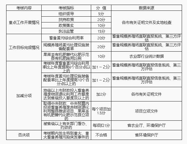 广东省农业厅印发《广东省畜禽养殖废弃物资源化利用工作考核办法(试行)》