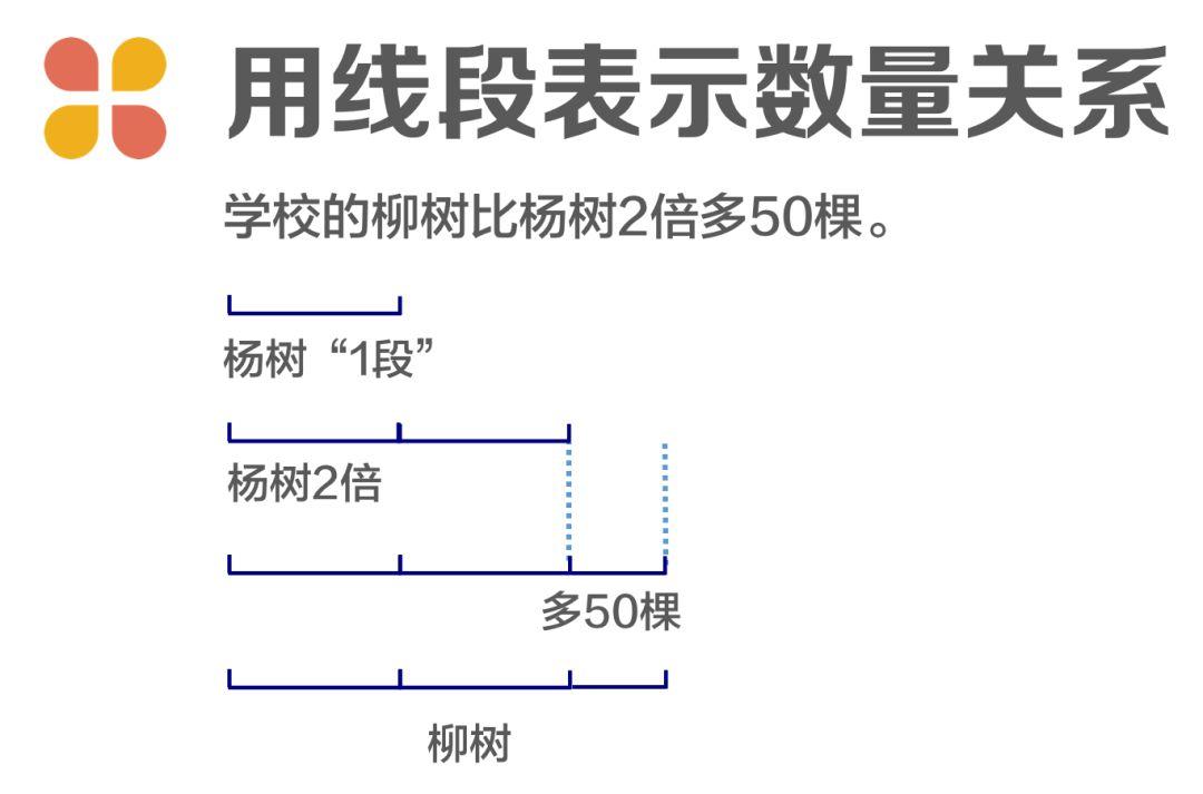 倍数问题其实很简单!一起来画线段图。