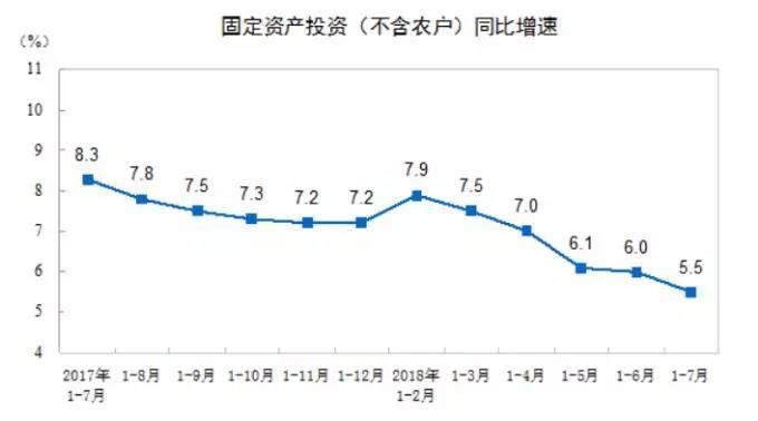 中国1-7月城镇固定资产投资同比增长5.5% 再创纪录新低