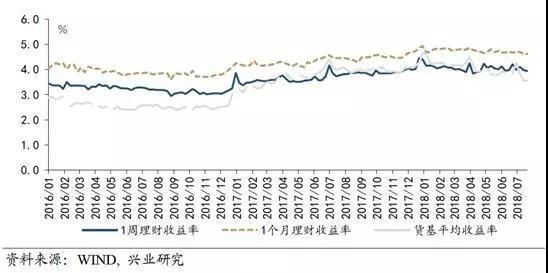 货基短期收益竟低于活期储蓄,这是市场曲线的扭曲,还是A股机会的酝酿?