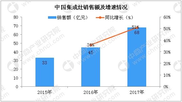 """厨电行业""""风口""""下 万博体育appios灶市场迎""""爆发式""""增长(附图表)"""