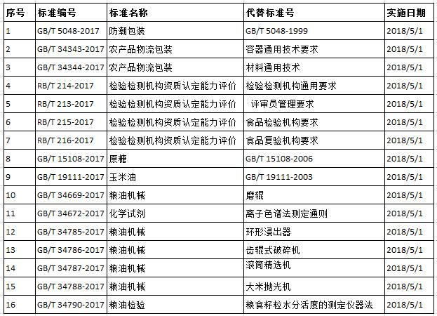 2018年5月起实施的食品及食品相关标准汇总 - 中国粮食行业网