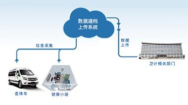 公卫数据建档上传系统
