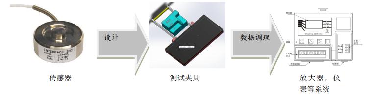 鋁板間超小間隙測試方案