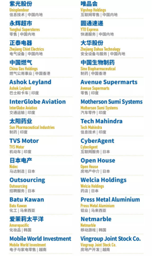 中国贝博手机登录第四次荣登福布斯亚洲上市公司50强榜单
