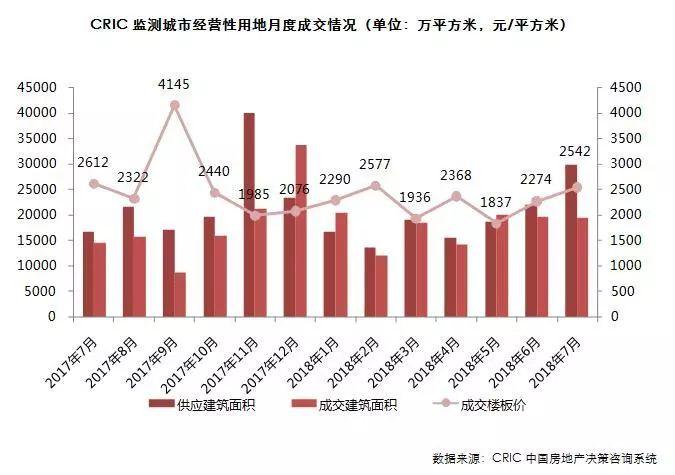 土地市场变盘!广州凉凉几乎全底价成交,杭州、南京等多地或流拍或底价成交