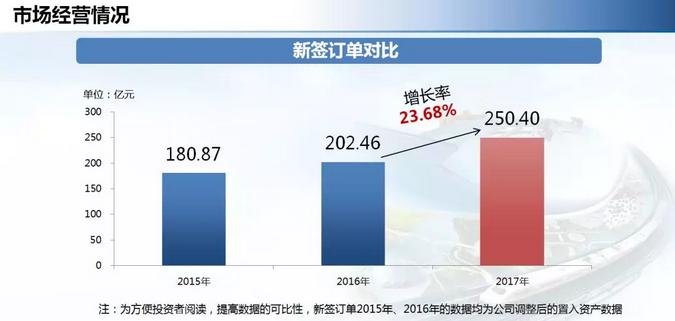中铁工业年度业绩增长逾三成 派发现金红利4.2亿元!