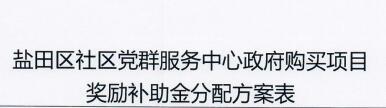 盐田区社区党群服务中心政府购买项目奖励补助金分配方案表(桥东社区)