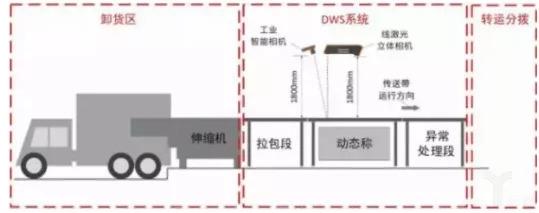 快递公司与第三方合作布局自动化仓库