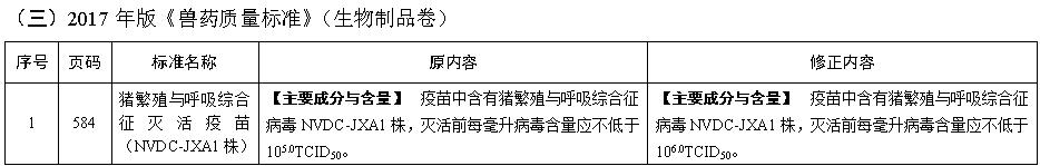 新发布《中国兽药典》《兽药质量标准》及其说明书范本勘误内容