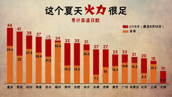 """烈日下的坚守  亚洲城游戏官网全力奋战在""""抗高温 保通信""""第一线"""