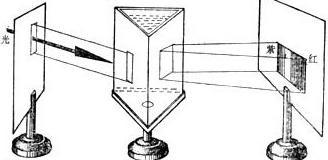 制作水三棱镜