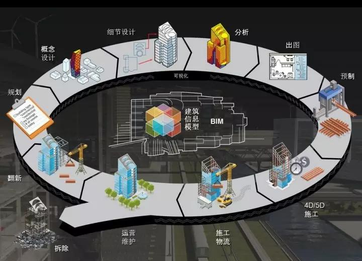 建筑设计行业的新技术