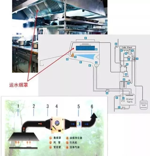商业厨房的基本需求及机电设计要点