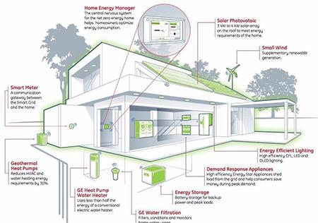 建筑智能化专业