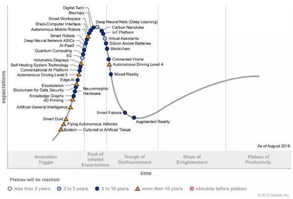 Gartner2018新技术成熟度曲线:五大技术趋势成为新热点