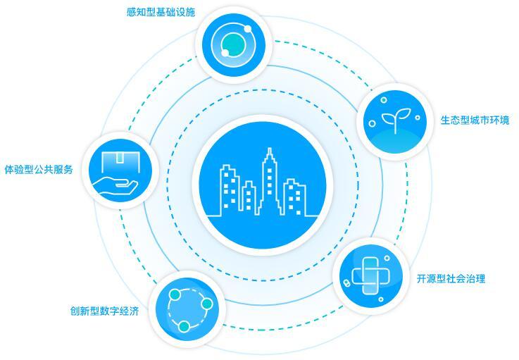 智慧城市解決方案