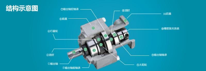 精密行星減速機-直/斜齒輪減速機