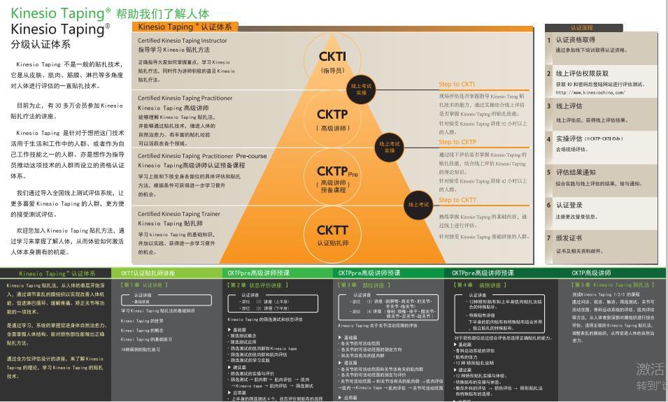 【重磅】国际肌贴协会KTAI公益课&CKTT认证培训来成都了