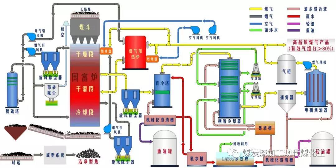 我国低阶煤热解技术获重大突破---SM-GF煤气热载体分段多层低阶煤热解成套工业化技术在乾元能源化工有限公司的应用