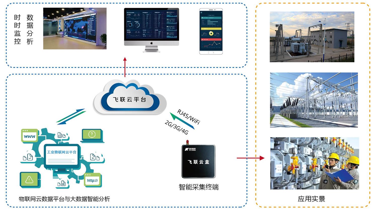 变电站智能监控系统 菲利科变电站物联网方案