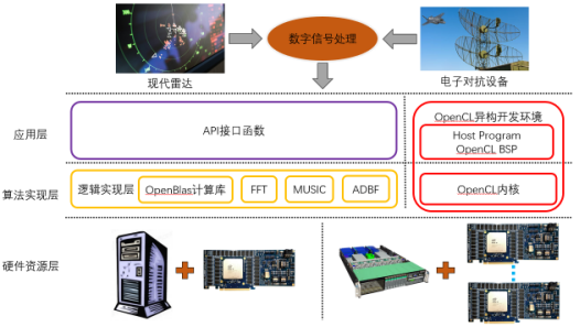 雷达数字信号处理解决方案