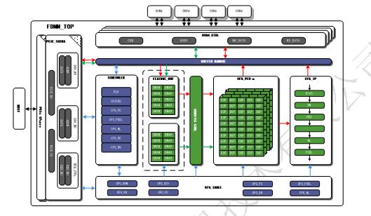 基于FPGA的深度学习解决方案