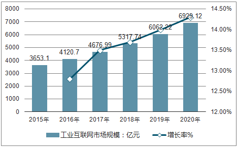 2018年工业互联网行业发展现状及分析