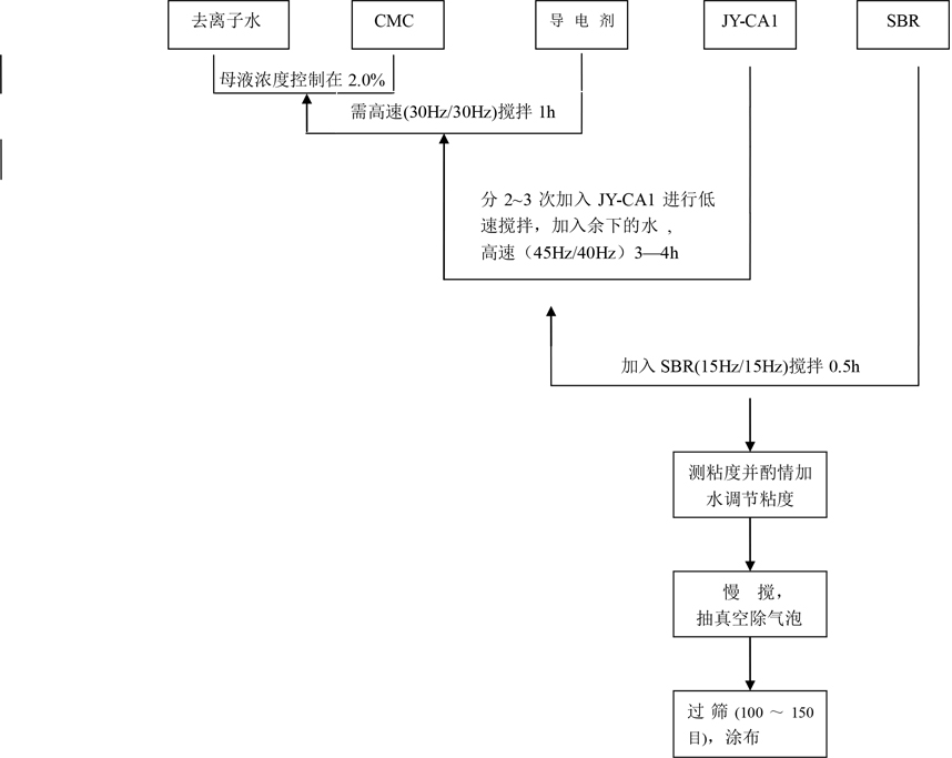 JY-CA1  建议配方及配料流程