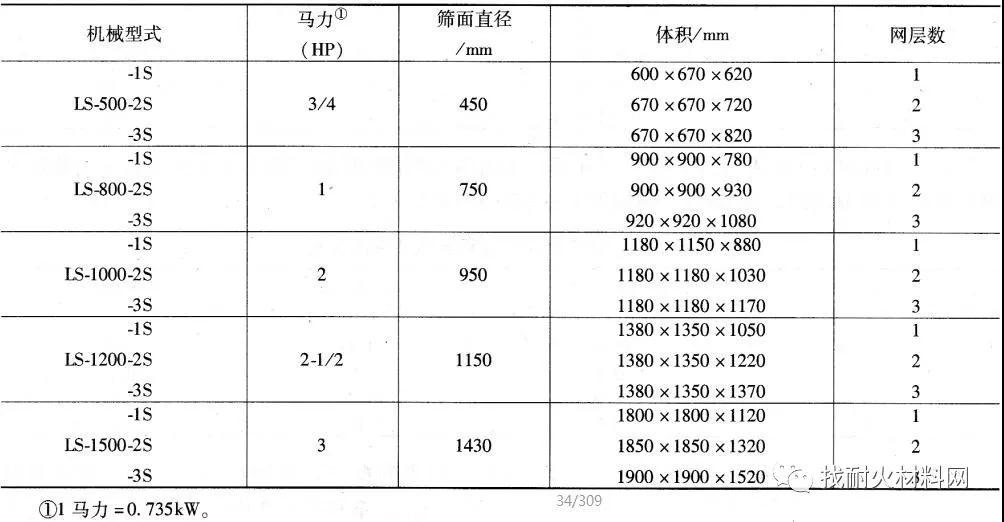 【技术】烧结α-氧化铝制品的原料及配方工艺