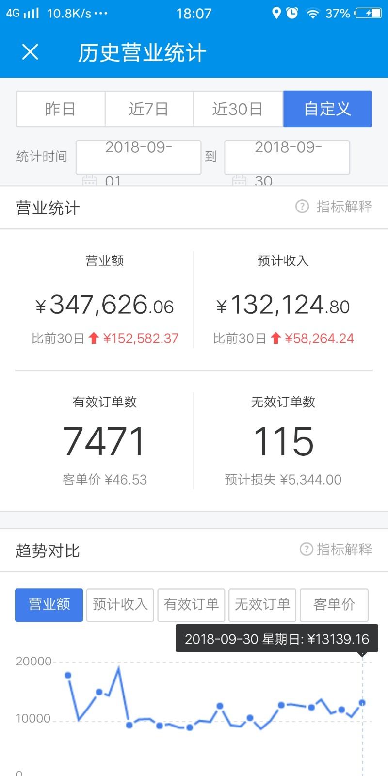 月营业额50万盈利外卖店优转