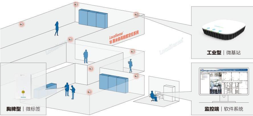 体育场馆室内UWB人员定位系统