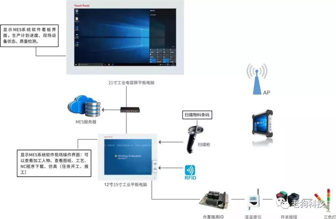 工业互联网时代MES新应用技术交流会